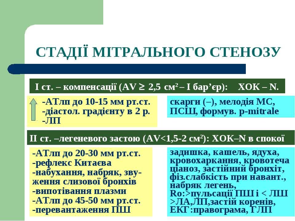 СТАДІЇ МІТРАЛЬНОГО СТЕНОЗУ І ст. – компенсації (AV ³ 2,5 см2 – І бар'єр): ХОК...