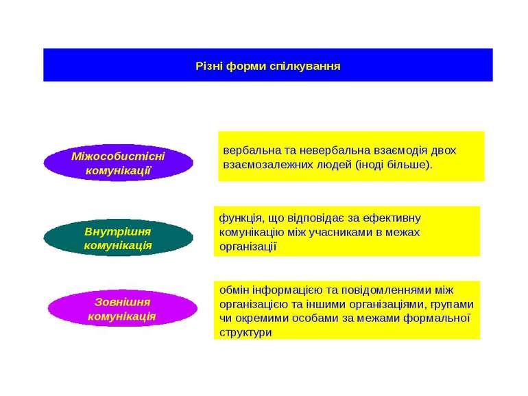 Різні форми спілкування вербальна та невербальна взаємодія двох взаємозалежни...