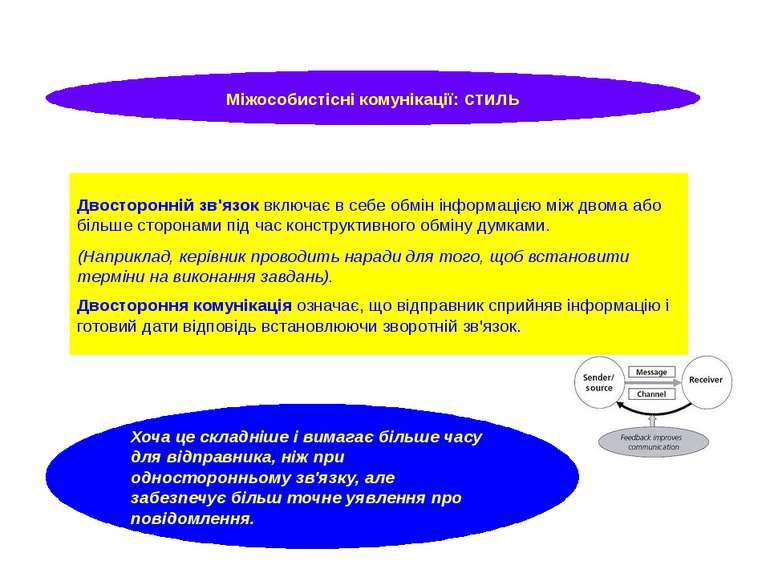 Двосторонній зв'язок включає в себе обмін інформацією між двома або більше ст...
