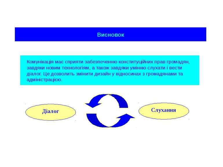 Висновок Комунікація має сприяти забезпеченню конституційних прав громадян, з...