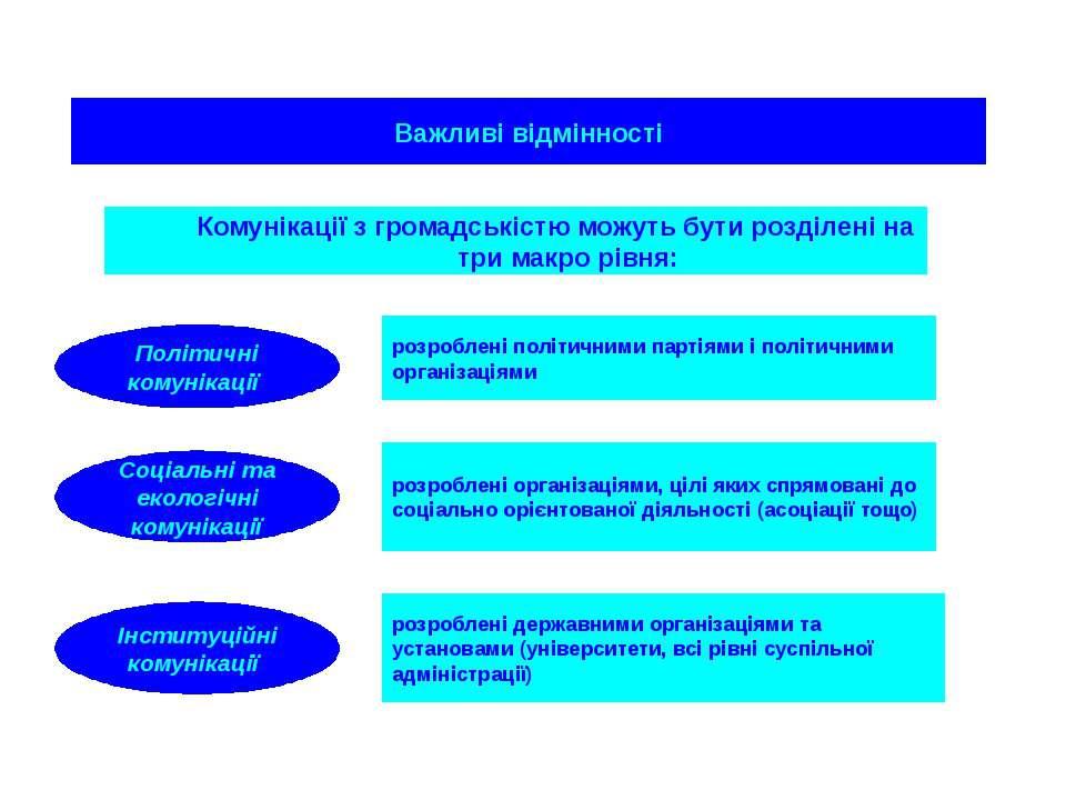 Важливі відмінності Комунікації з громадськістю можуть бути розділені на три ...