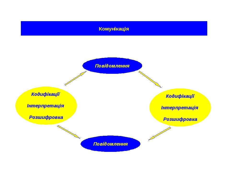 Комунікація Кодифікації Інтерпретація Розшифровка Кодифікації Інтерпретація Р...