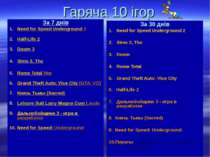 Гаряча 10 ігор За 7 днів Need for Speed Underground 2 Half-Life 2 Doom 3 Sims...