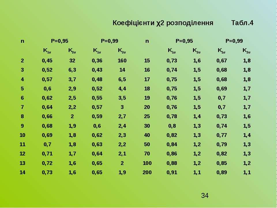 Коефіцієнти χ2 розподілення Табл.4