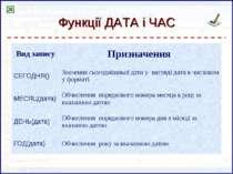 Функції ДАТА і ЧАС Вид запису Призначення СЕГОДНЯ() Значення сьогоднішньої да...