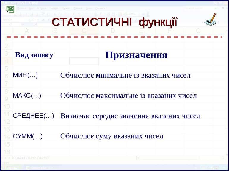 СТАТИСТИЧНІ функції Вид запису Призначення МИН(…) Обчислює мінімальне із вказ...