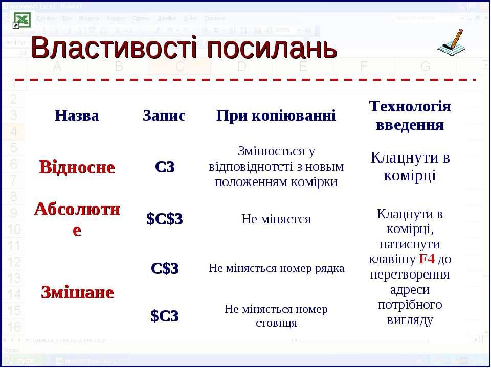 Властивості посилань Назва Запис При копіюванні Технологія введення Відносне ...