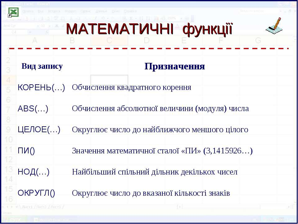МАТЕМАТИЧНІ функції Вид запису Призначення КОРЕНЬ(…) Обчислення квадратного к...