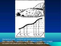 Хвилястий схил - сполучення схилів різної форми. Схил повністю не проглядаєть...