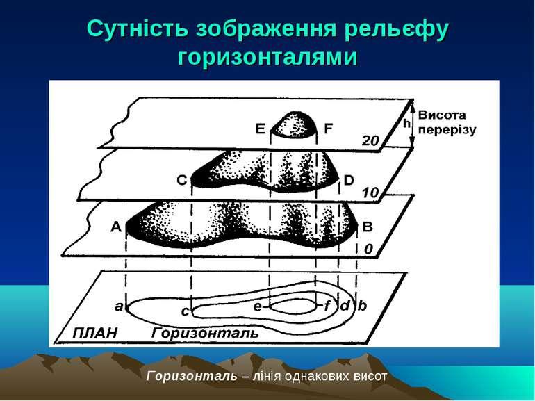 Сутність зображення рельєфу горизонталями Горизонталь – лінія однакових висот