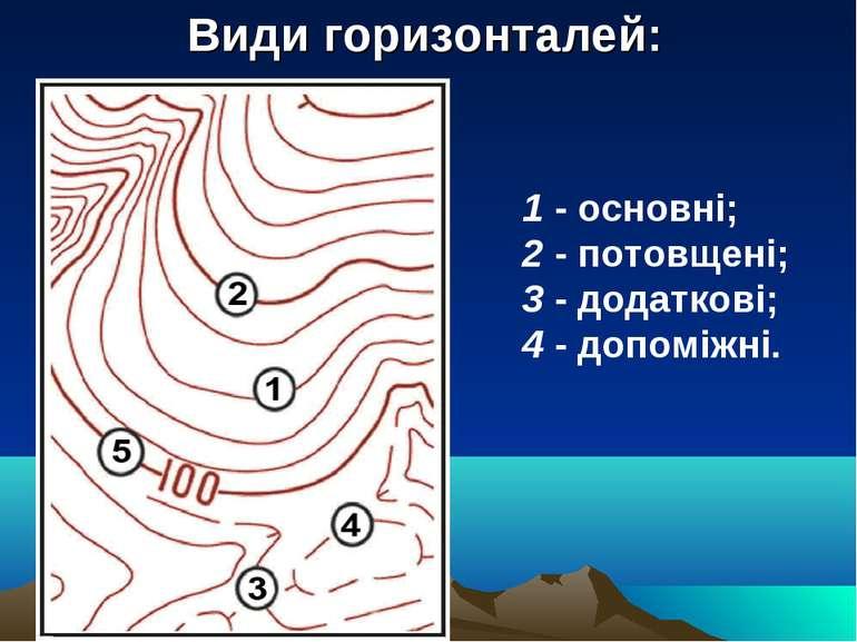 Види горизонталей: 1 - основні; 2 - потовщені; 3 - додаткові; 4 - допоміжні.
