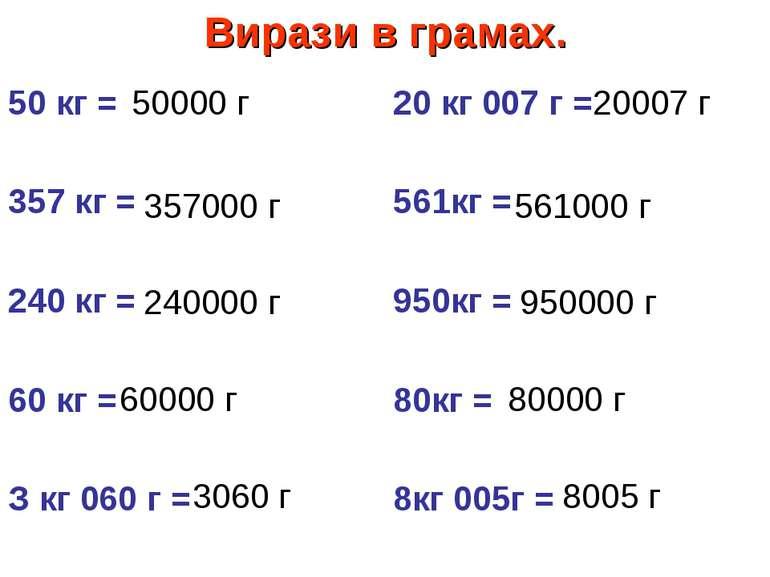 Вирази в грамах. 50 кг = 357 кг = 240 кг = 60 кг = З кг 060 г = 20 кг 007 г =...