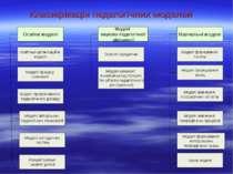 Класифікація педагогічних моделей Моделі процесу навчання Моделі прогресивног...