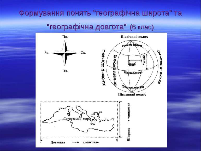 """Формування понять """"географічна широта"""" та """"географічна довгота"""" (6 клас)"""