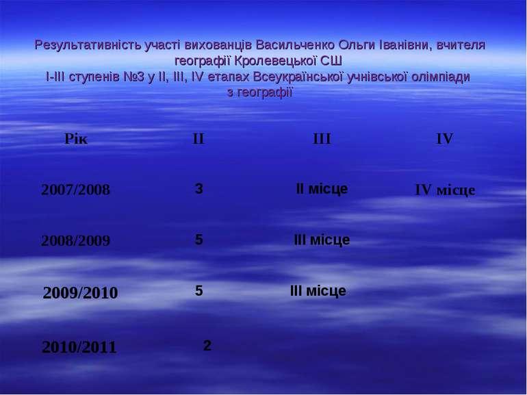 Результативність участі вихованців Васильченко Ольги Іванівни, вчителя геогра...