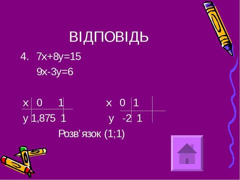 ВІДПОВІДЬ 7х+8у=15 9х-3у=6 х 0 1 х 0 1 у 1,875 1 у -2 1 Розв'язок (1;1)