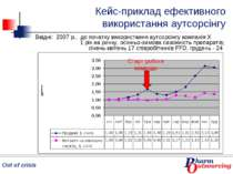Кейс-приклад ефективного використання аутсорсінгу Ввідні: 2007 р., до початку...