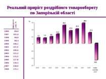 Реальний приріст роздрібного товарообороту по Запорізькій області