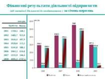 Фінансові результати діяльності підприємств (від звичайної діяльності до опод...