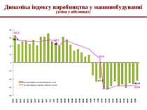Динаміка індексу виробництва у машинобудуванні (зміна у відсотках)