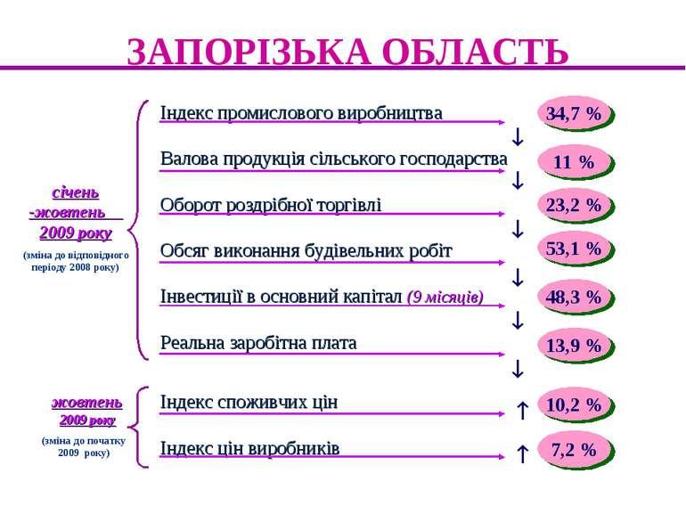 ЗАПОРІЗЬКА ОБЛАСТЬ Індекс промислового виробництва Валова продукція сільськог...