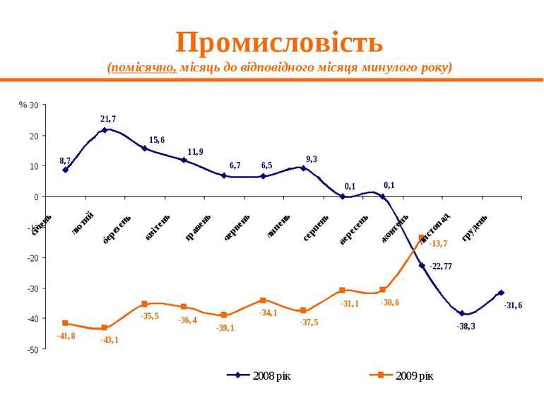 Промисловість (помісячно, місяць до відповідного місяця минулого року)