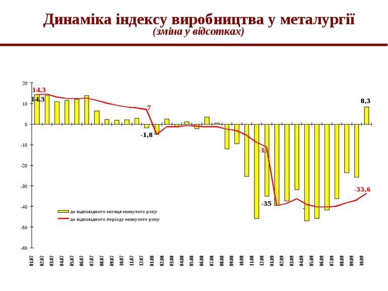 Динаміка індексу виробництва у металургії (зміна у відсотках)