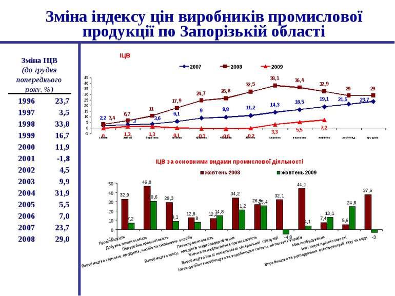 Зміна індексу цін виробників промислової продукції по Запорізькій області
