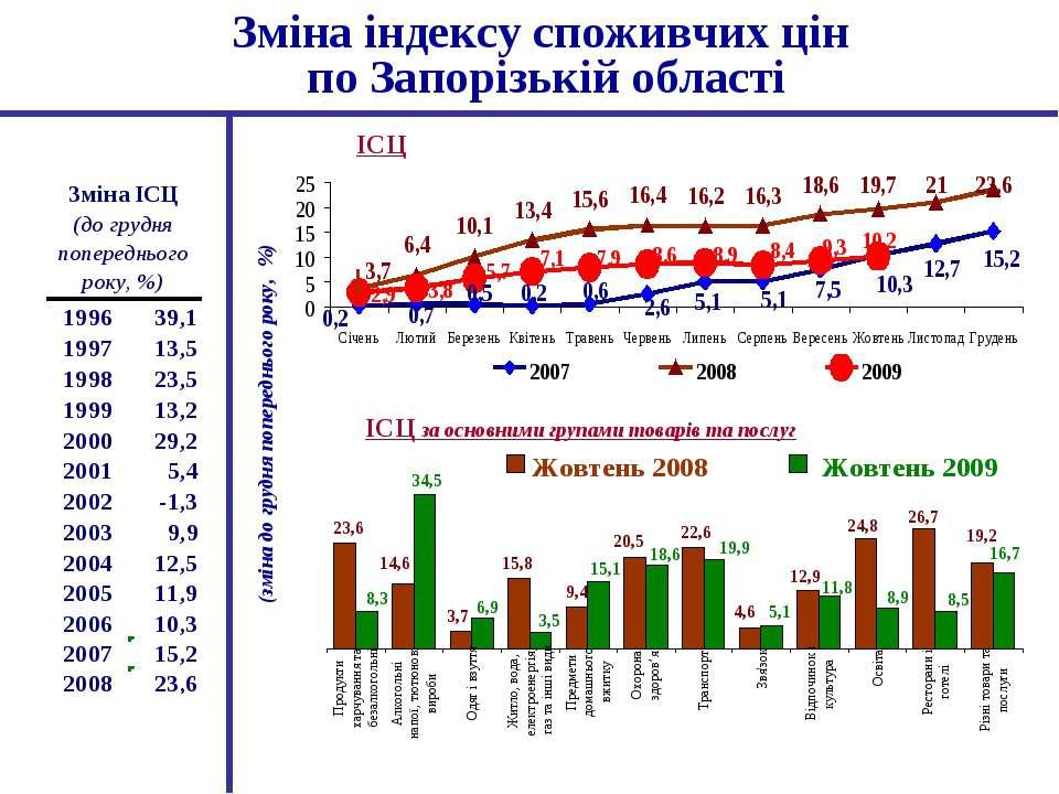 Зміна індексу споживчих цін по Запорізькій області (зміна до грудня попереднь...
