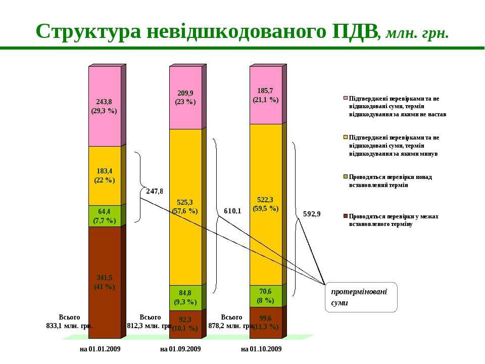 Структура невідшкодованого ПДВ, млн. грн.