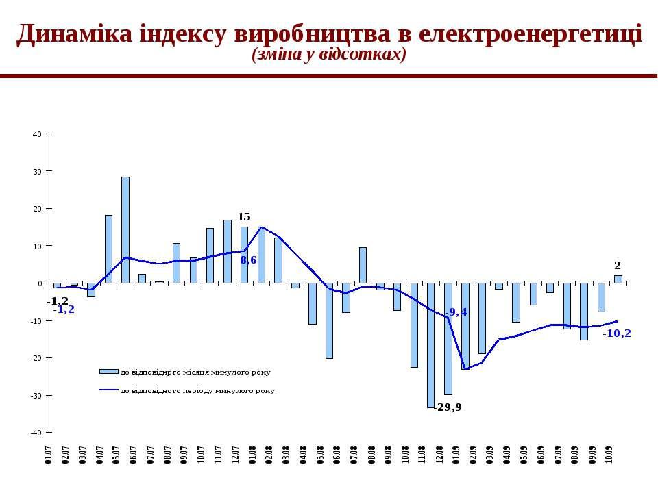 Динаміка індексу виробництва в електроенергетиці (зміна у відсотках)