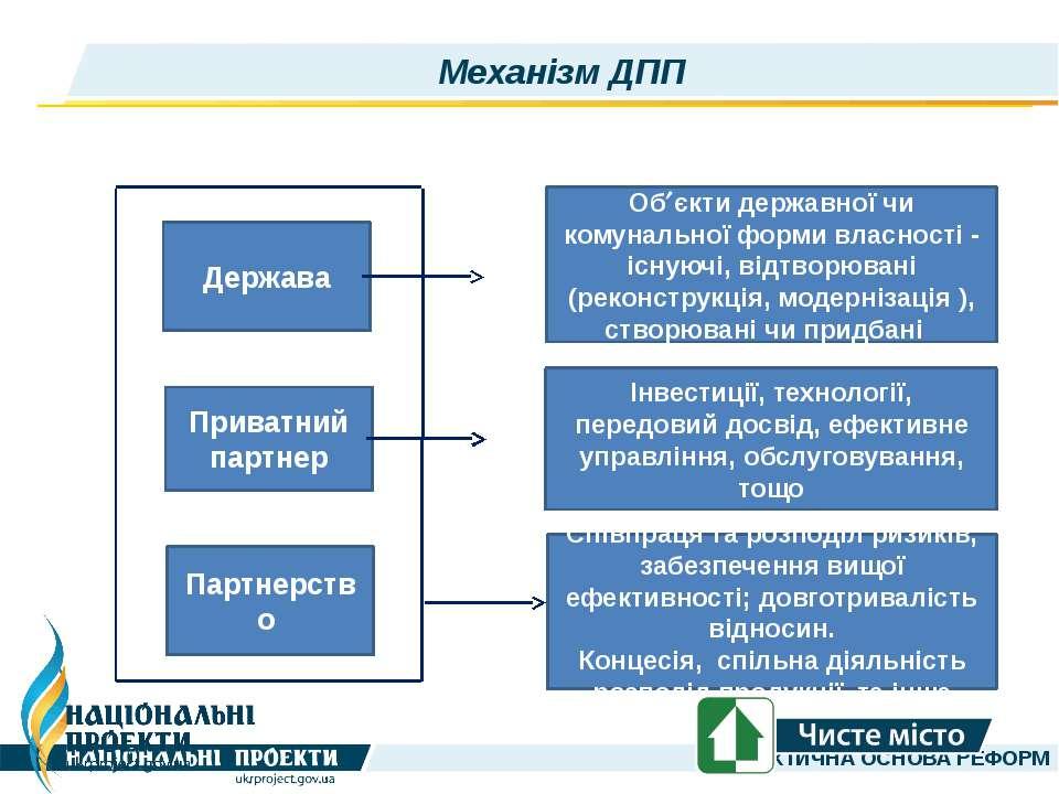 Механізм ДПП Держава Приватний партнер Партнерство Об єкти державної чи комун...