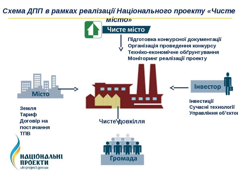 Схема ДПП в рамках реалізації Національного проекту «Чисте місто» КОМПЛЕКС Зе...