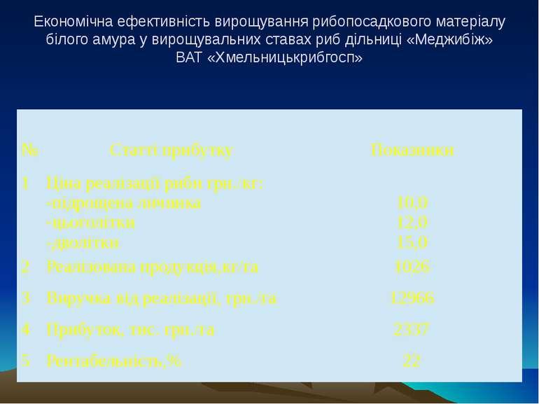 Економічна ефективність вирощування рибопосадкового матеріалу білого амура у ...