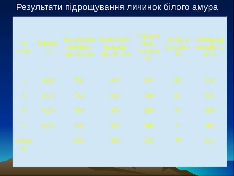 Результати підрощування личинок білого амура № ставу Площа, га Посаджено личи...