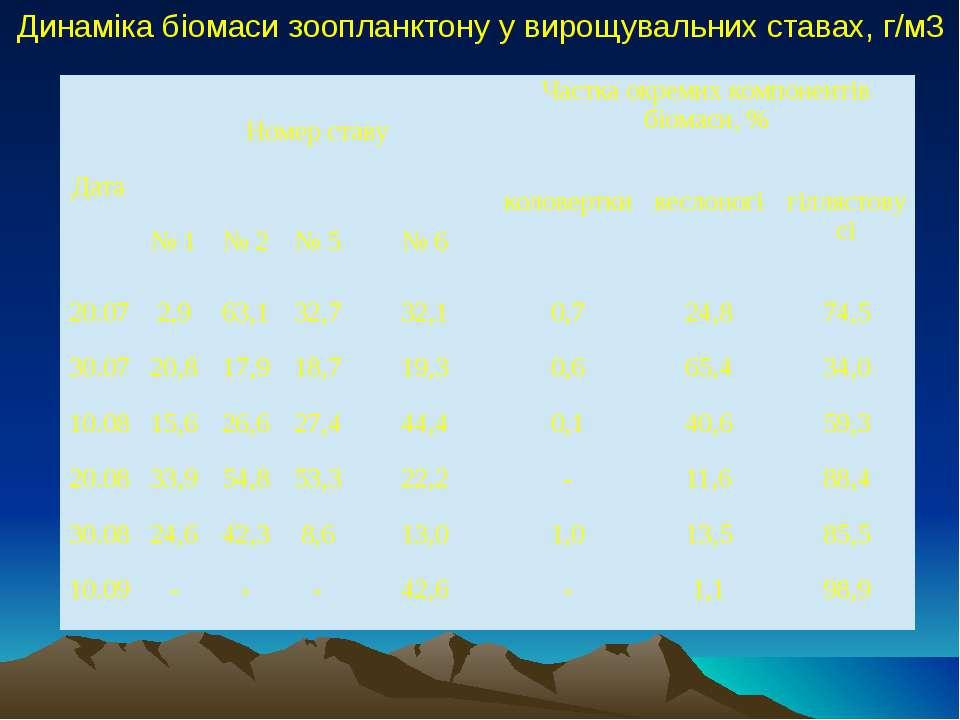 Динаміка біомаси зоопланктону у вирощувальних ставах, г/м3 Дата Номер ставу Ч...