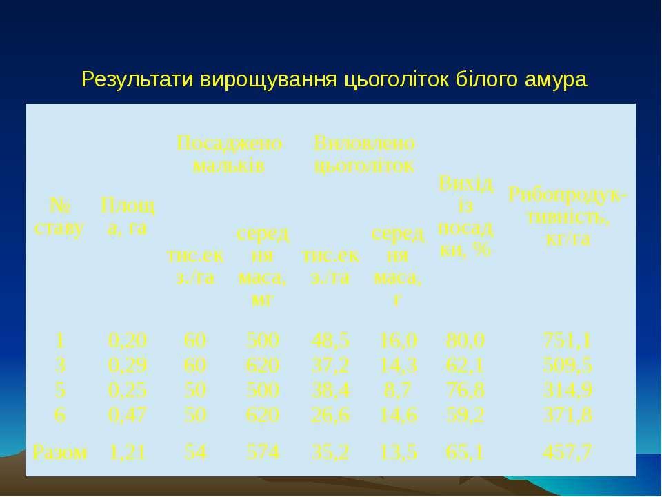 Результати вирощування цьоголіток білого амура № ставу Площа, га Посаджено ма...