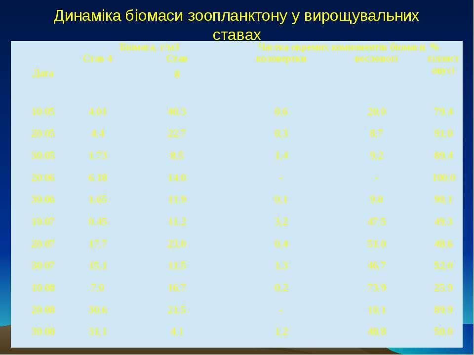 Динаміка біомаси зоопланктону у вирощувальних ставах Дата Біомаса, г/м3 Частк...