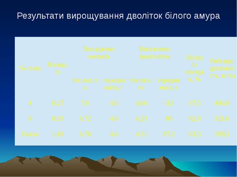 Результати вирощування дволіток білого амура № ставу Площа, га Посаджено маль...