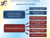 Національний центр електронного урядування Нормативно-правове забезпечення ел...