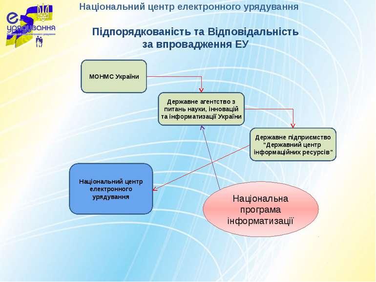 Підпорядкованість та Відповідальність за впровадження ЕУ Національний центр е...