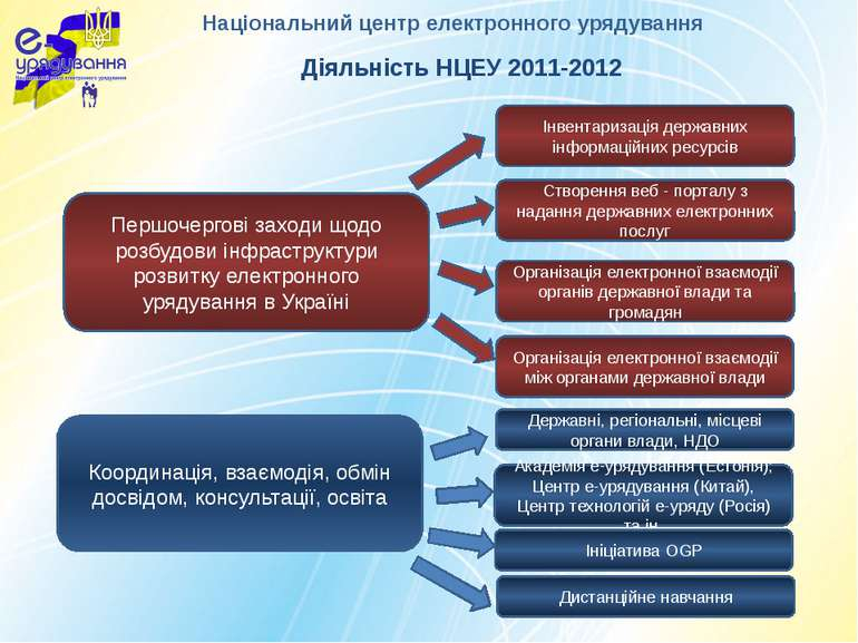 Першочергові заходи щодо розбудови інфраструктури розвитку електронного уряду...