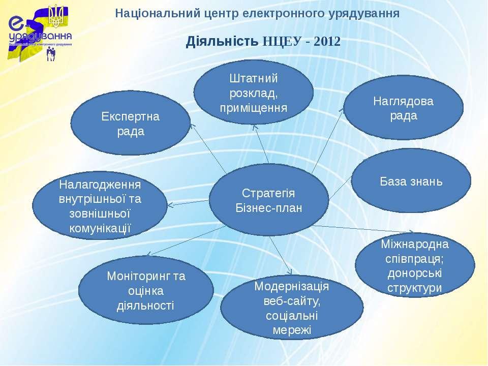 Діяльність НЦЕУ - 2012 Стратегія Бізнес-план Штатний розклад, приміщення Нагл...