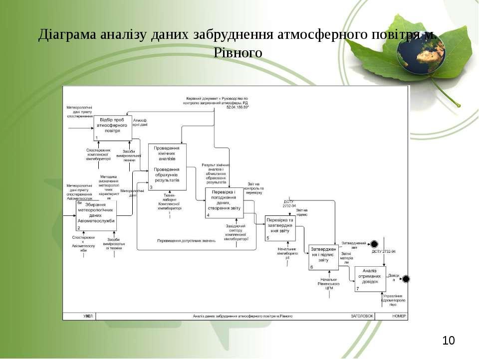Діаграма аналізу даних забруднення атмосферного повітря м. Рівного 10