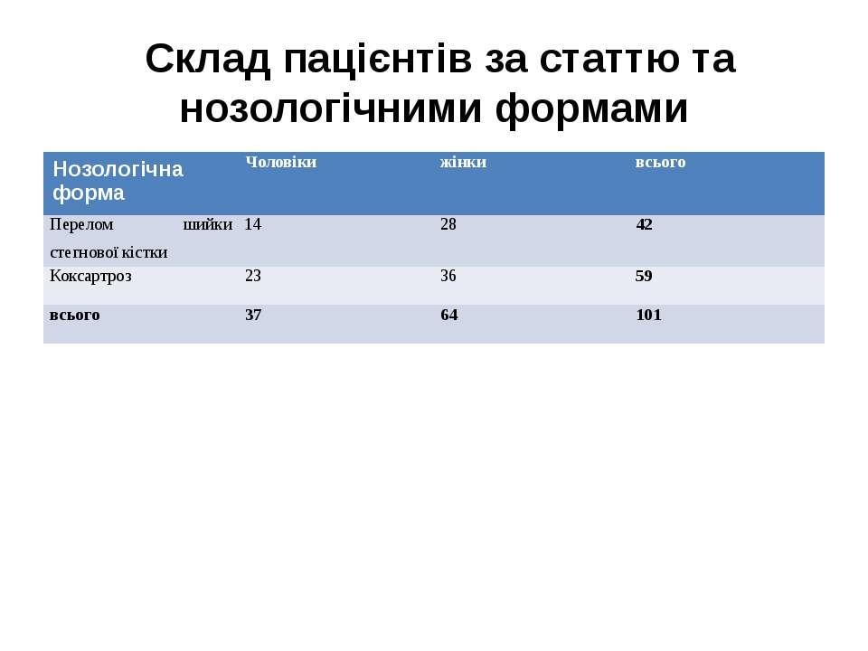 Склад пацієнтів за статтю та нозологічними формами Нозологічна форма Чоловіки...