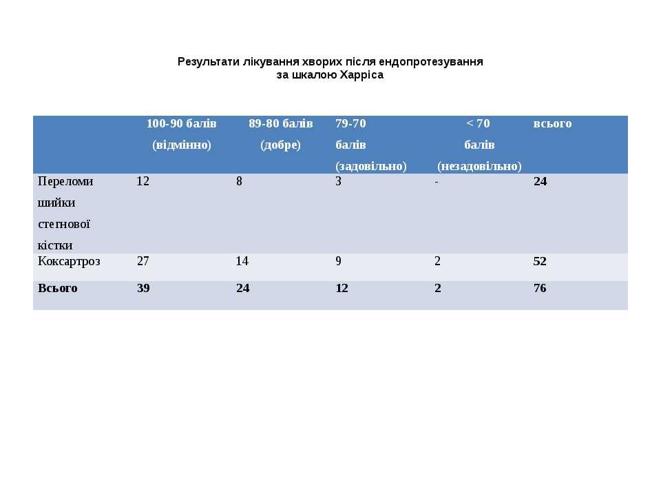 Результати лікування хворих після ендопротезування за шкалою Харріса 100-90 б...