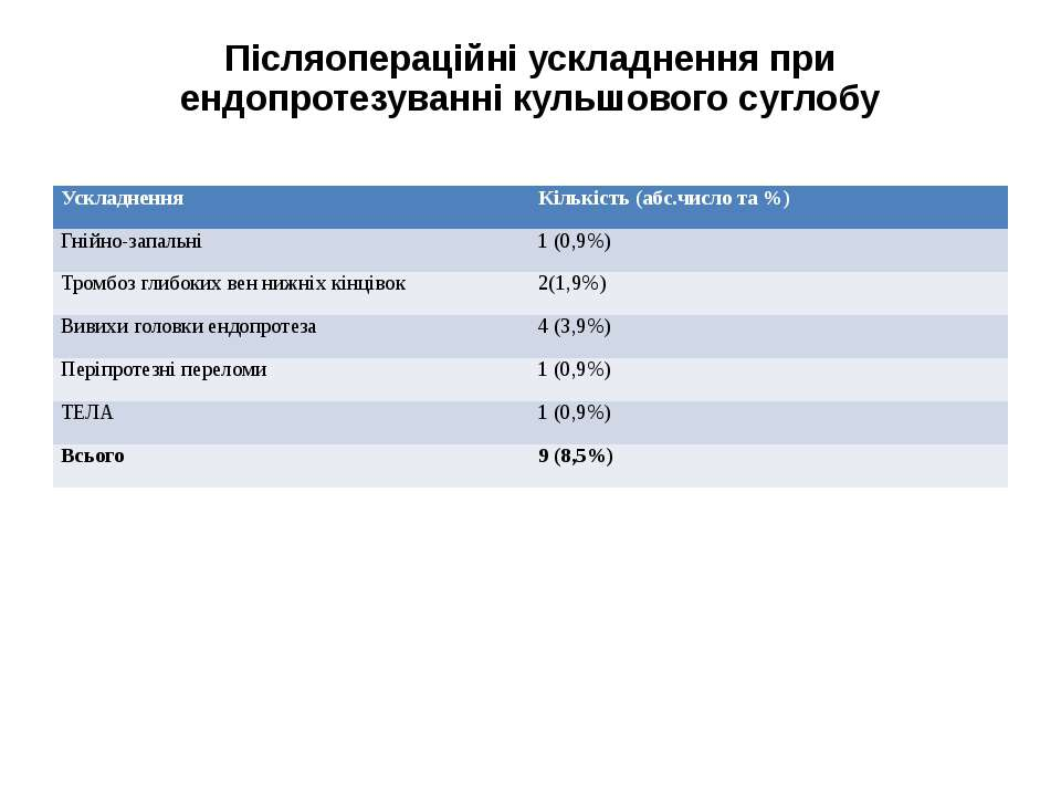 Післяопераційні ускладнення при ендопротезуванні кульшового суглобу Ускладнен...