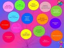 Круглій стіл Батьківські збори Виставка дитячих малюнків, поробок Вивчення до...