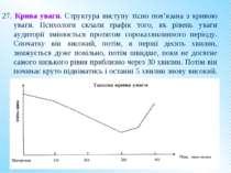 27. Крива уваги. Структура виступу тісно пов'язана з кривою уваги. Психологи ...