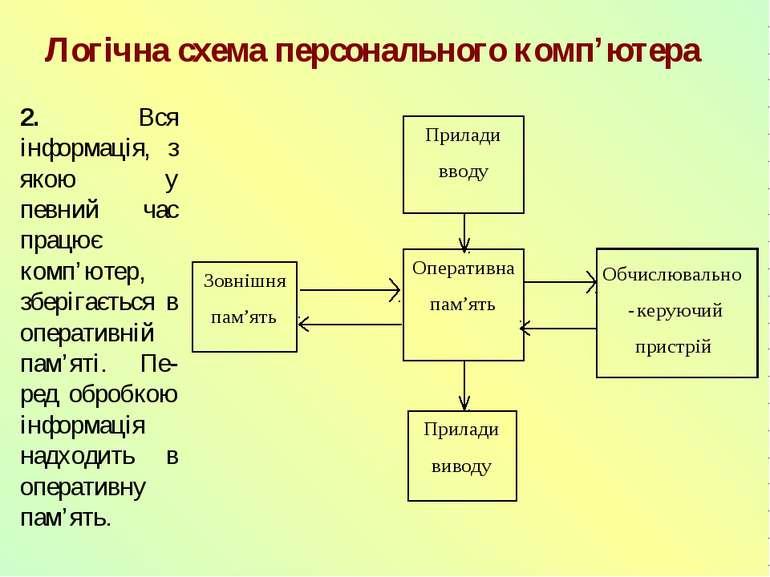 Логічна схема персонального комп'ютера 2. Вся інформація, з якою у певний час...